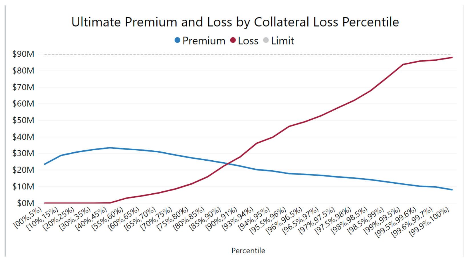 M-Pire Securitization Software, line graph of ultimate premium and loss by collateral loss percentile