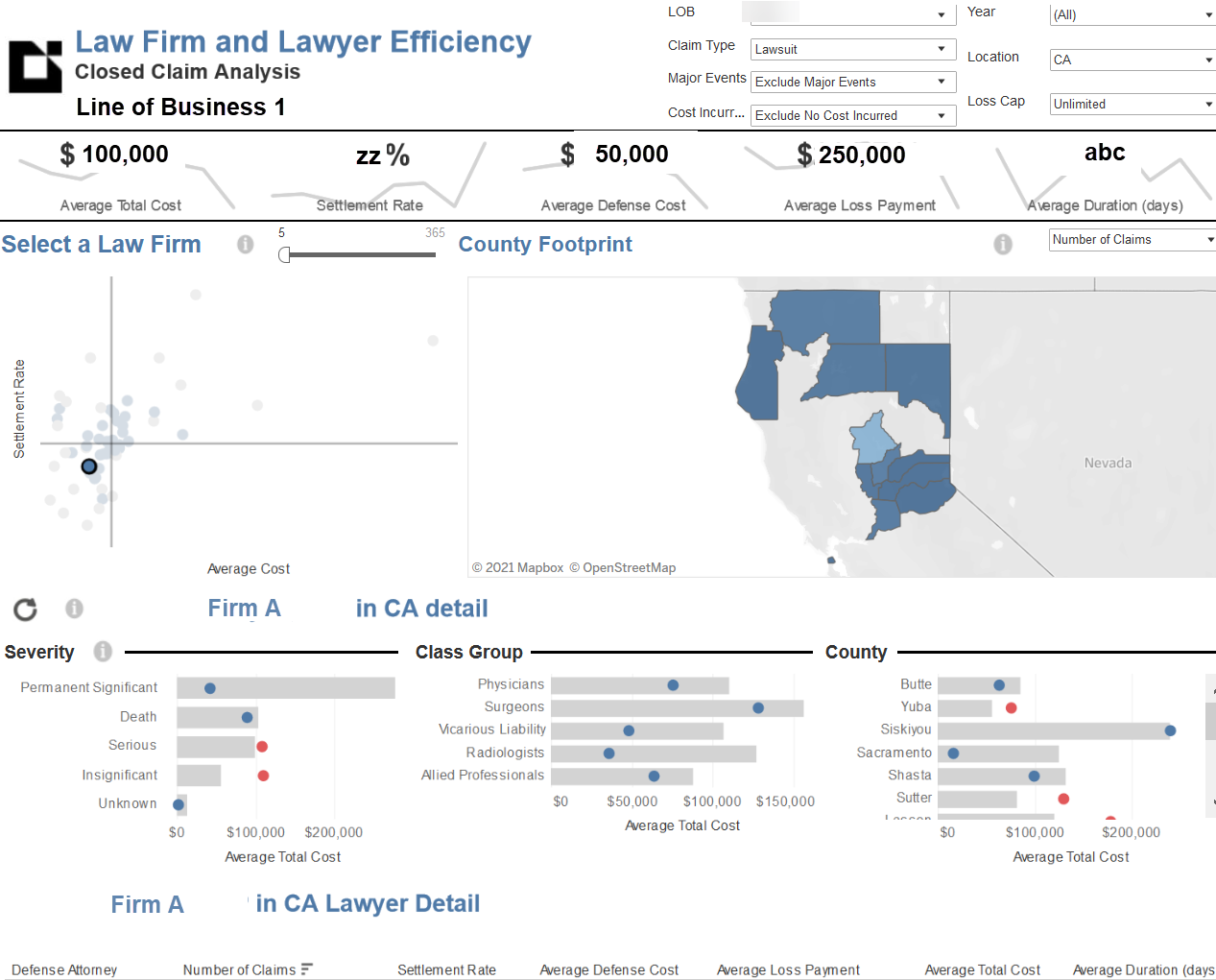 Datalytics-Defense legal spend management platform, graphs of law firm efficiency and predicative analytics.