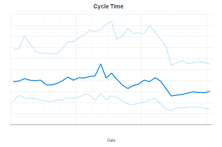 A line chart of claim cycle time key performance indicators.