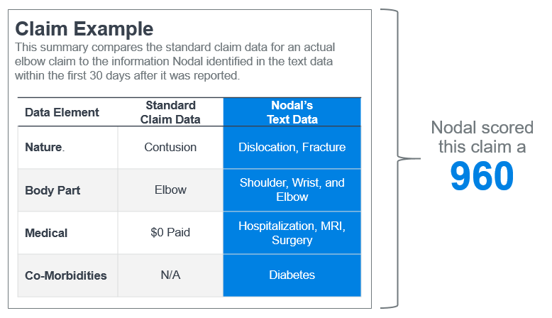Nodal predictive analytics score card example of the value of AI and text mining.